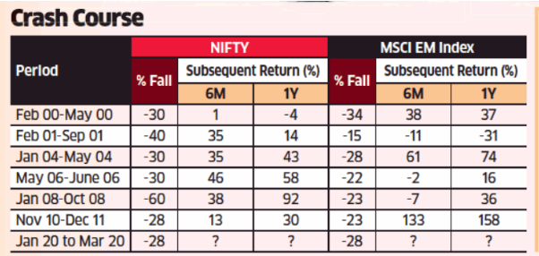 previous major crashes and returns post those market falls in Nifty